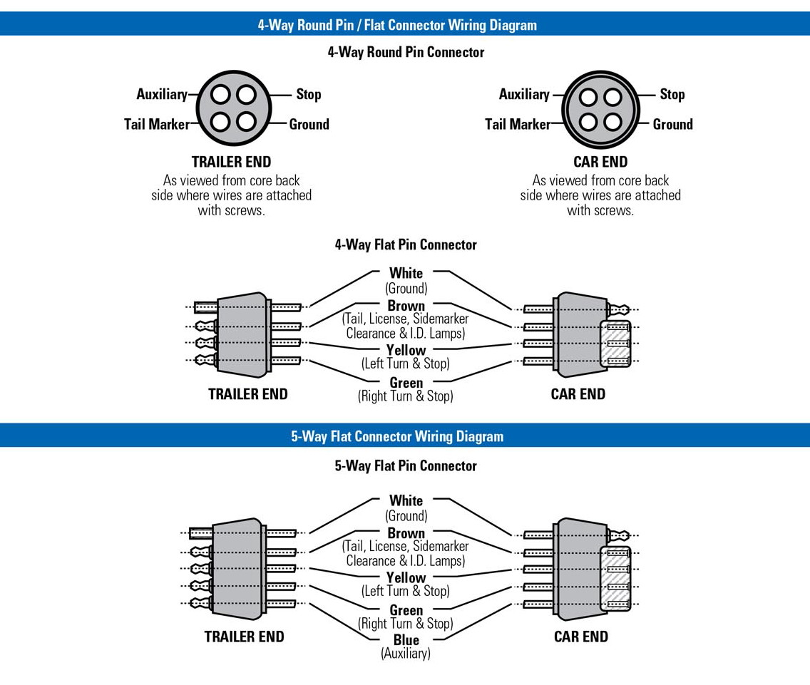 Way flat trailer connector diagram free engine image